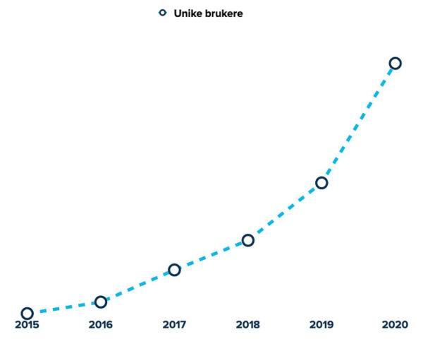 Graf: Unike brukere på Et kjøkken i Istanbul per år 2015-2020