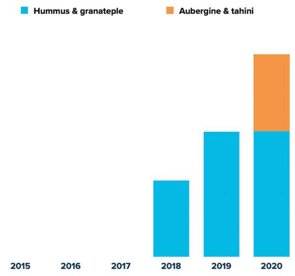 Graf: Boksalg Vidar Bergum per år 2015-2020