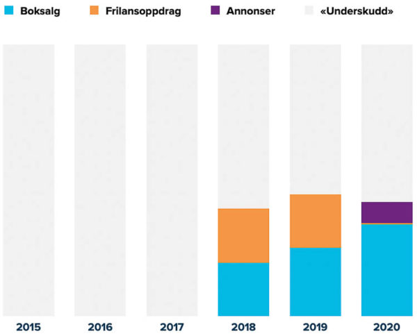 Graf: Inntekt Vidar Bergum per år 2015-2020